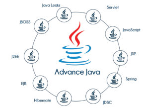 Advanced Java, Spring & Hibernate